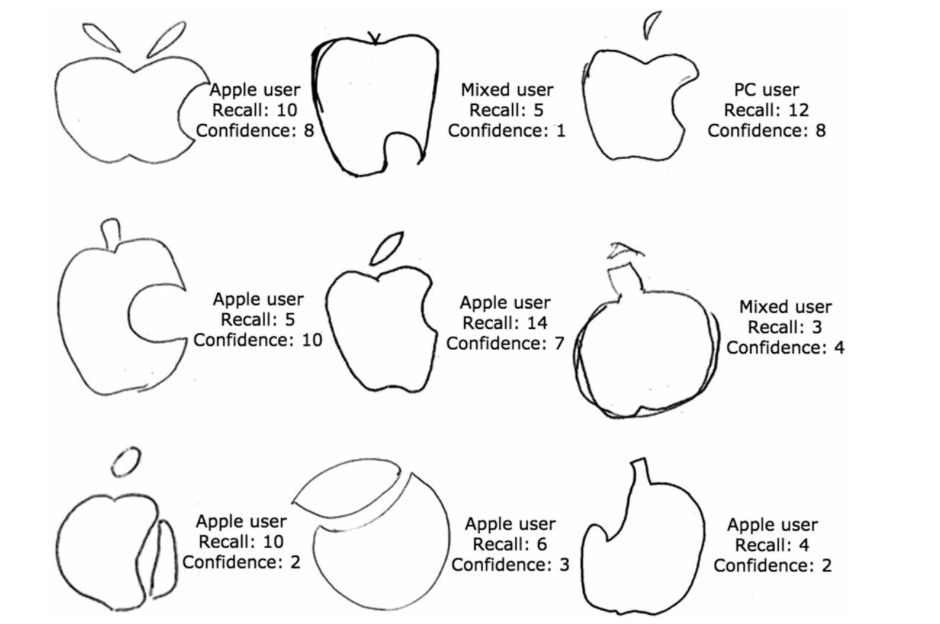 people are hopeless at drawing the apple logo and that tells us