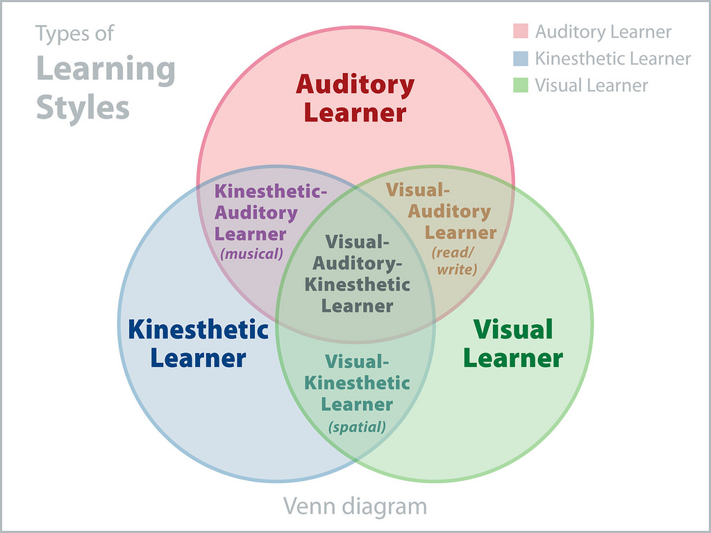 The Myth Of Learning Styles Debunked >> Another Nail In The Coffin For Learning Styles Students